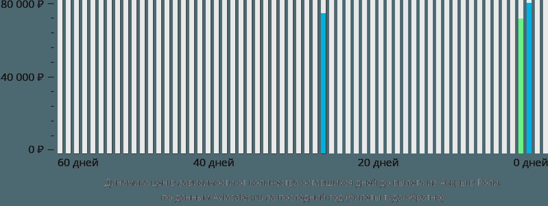 Динамика цен в зависимости от количества оставшихся дней до вылета из Аккры в Роли