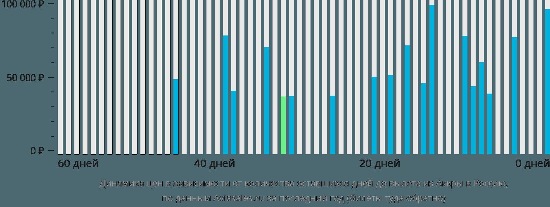 Динамика цен в зависимости от количества оставшихся дней до вылета из Аккры в Россию