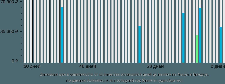 Динамика цен в зависимости от количества оставшихся дней до вылета из Аккры в Виндхук