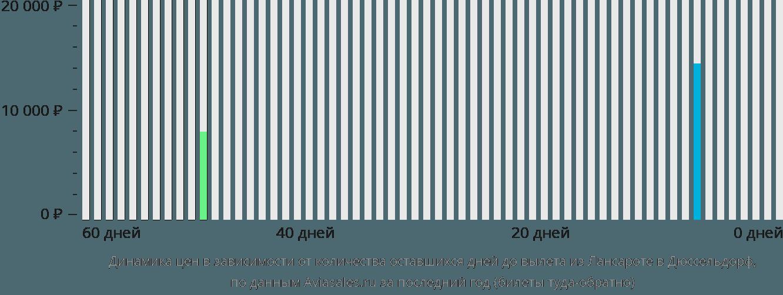 Динамика цен в зависимости от количества оставшихся дней до вылета из Лансароте в Дюссельдорф