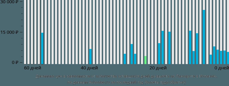 Динамика цен в зависимости от количества оставшихся дней до вылета из Лансароте в Испанию