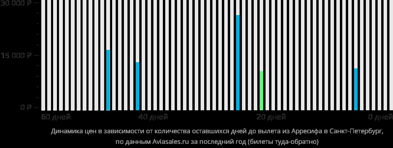 Динамика цен в зависимости от количества оставшихся дней до вылета из Лансароте в Санкт-Петербург