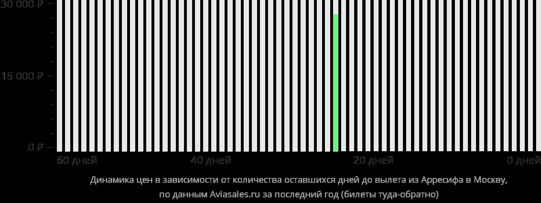 Динамика цен в зависимости от количества оставшихся дней до вылета из Лансароте в Москву