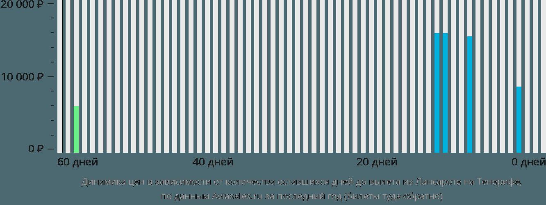 Динамика цен в зависимости от количества оставшихся дней до вылета из Лансароте на Тенерифе