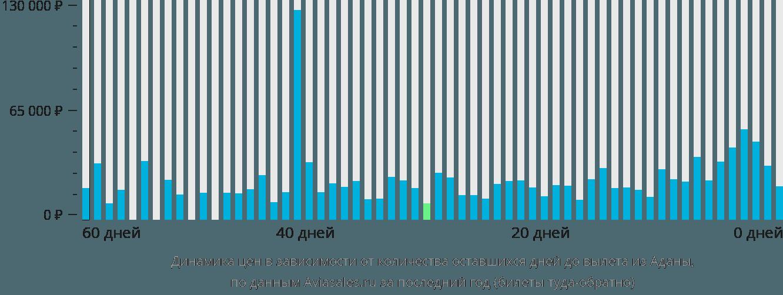 Динамика цен в зависимости от количества оставшихся дней до вылета из Аданы