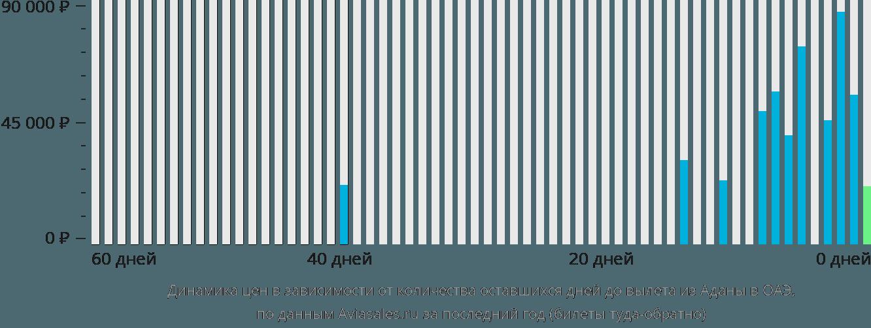 Динамика цен в зависимости от количества оставшихся дней до вылета из Аданы в ОАЭ