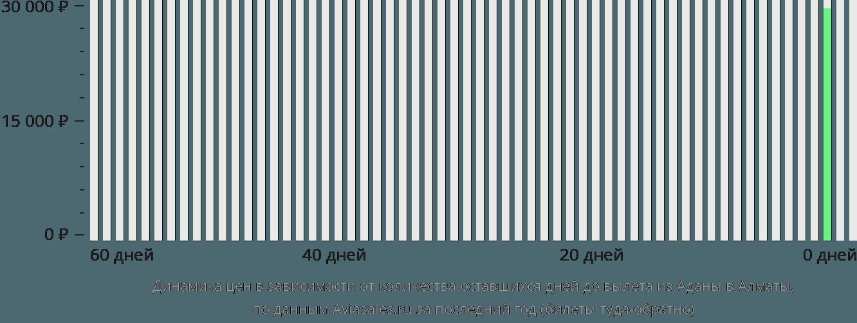 Динамика цен в зависимости от количества оставшихся дней до вылета из Аданы в Алматы