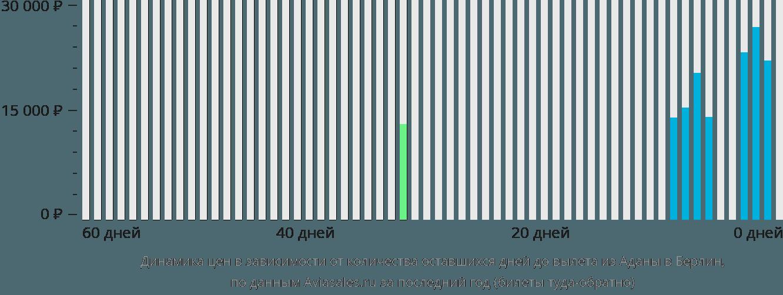 Динамика цен в зависимости от количества оставшихся дней до вылета из Аданы в Берлин