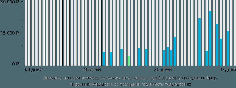Динамика цен в зависимости от количества оставшихся дней до вылета из Аданы на Кипр