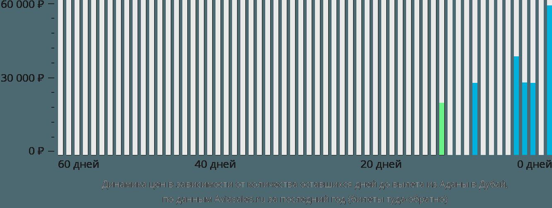 Динамика цен в зависимости от количества оставшихся дней до вылета из Аданы в Дубай