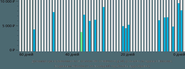 Динамика цен в зависимости от количества оставшихся дней до вылета из Аданы в Никосию