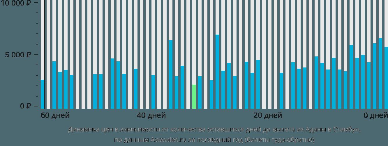 Динамика цен в зависимости от количества оставшихся дней до вылета из Аданы в Стамбул