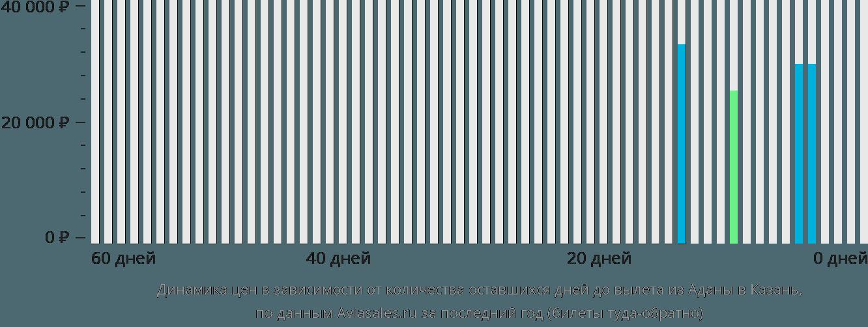 Динамика цен в зависимости от количества оставшихся дней до вылета из Аданы в Казань