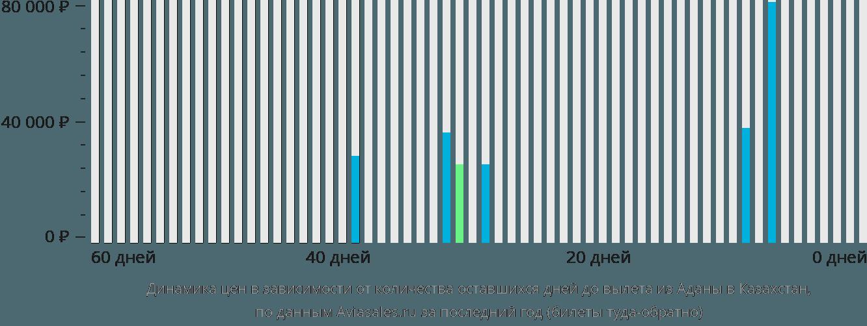 Динамика цен в зависимости от количества оставшихся дней до вылета из Аданы в Казахстан