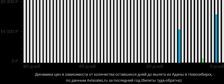 Динамика цен в зависимости от количества оставшихся дней до вылета из Аданы в Новосибирск
