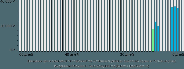 Динамика цен в зависимости от количества оставшихся дней до вылета из Аданы в Ростов-на-Дону
