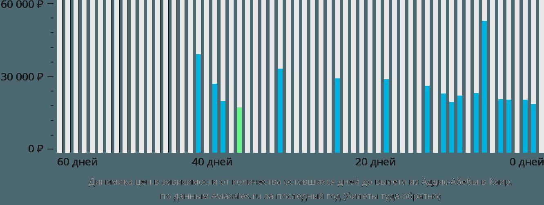Динамика цен в зависимости от количества оставшихся дней до вылета из Аддис-Абебы в Каир