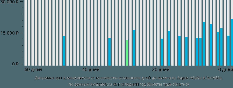 Динамика цен в зависимости от количества оставшихся дней до вылета из Аддис-Абебы в Энтеббе