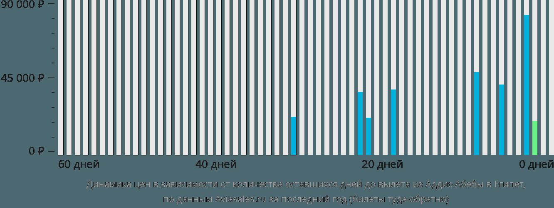 Динамика цен в зависимости от количества оставшихся дней до вылета из Аддис-Абебы в Египет