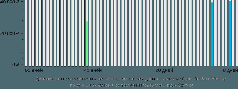 Динамика цен в зависимости от количества оставшихся дней до вылета из Аддис-Абебы в Женеву