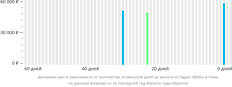 Динамика цен в зависимости от количества оставшихся дней до вылета из Аддис-Абебы в Киев