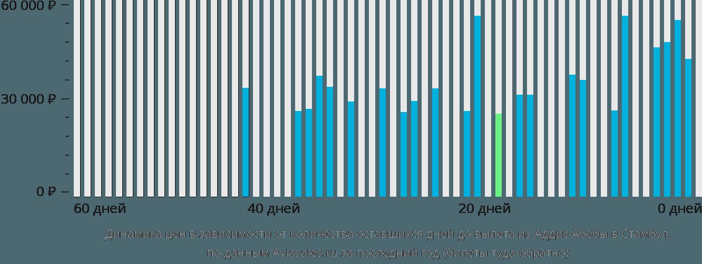 Динамика цен в зависимости от количества оставшихся дней до вылета из Аддис-Абебы в Стамбул