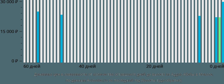 Динамика цен в зависимости от количества оставшихся дней до вылета из Аддис-Абебы в Макале