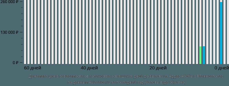 Динамика цен в зависимости от количества оставшихся дней до вылета из Аддис-Абебы в Миннеаполис