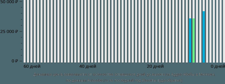 Динамика цен в зависимости от количества оставшихся дней до вылета из Аддис-Абебы в Мюнхен