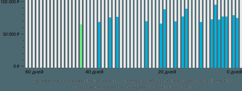 Динамика цен в зависимости от количества оставшихся дней до вылета из Аддис-Абебы в Вашингтон