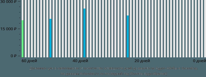 Динамика цен в зависимости от количества оставшихся дней до вылета из Аддис-Абебы в Занзибар