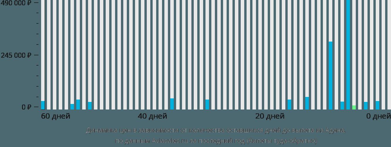 Динамика цен в зависимости от количества оставшихся дней до вылета из Адена