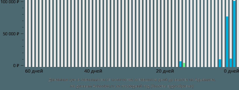 Динамика цен в зависимости от количества оставшихся дней до вылета из Адыямана