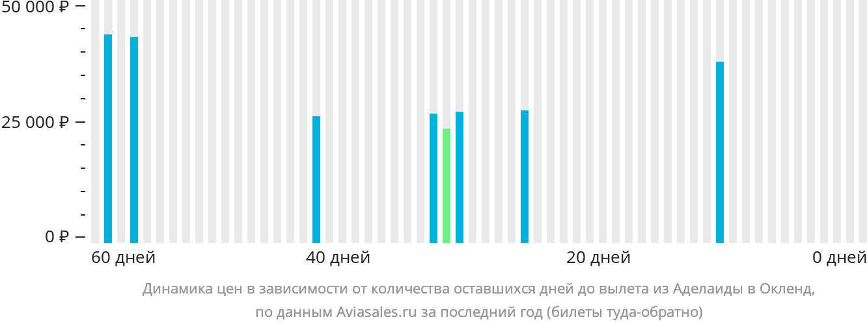 Динамика цен в зависимости от количества оставшихся дней до вылета из Аделаиды в Окленд