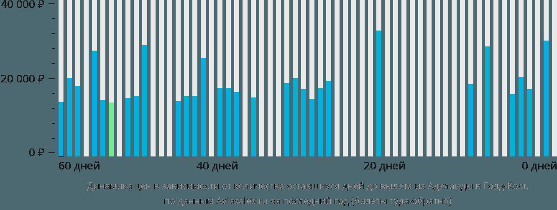 Динамика цен в зависимости от количества оставшихся дней до вылета из Аделаиды в Голд-Кост