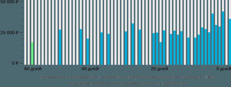 Динамика цен в зависимости от количества оставшихся дней до вылета из Аделаиды в Перт