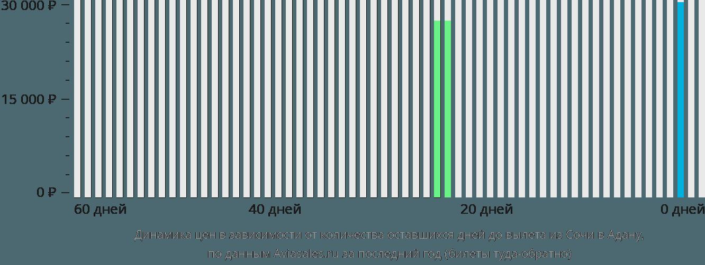 Динамика цен в зависимости от количества оставшихся дней до вылета из Сочи в Адану