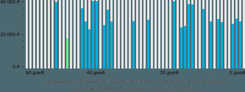 Динамика цен в зависимости от количества оставшихся дней до вылета из Сочи в Малагу