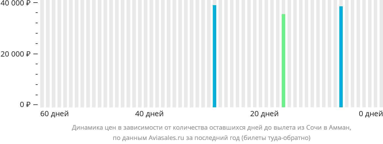 Динамика цен в зависимости от количества оставшихся дней до вылета из Сочи в Амман