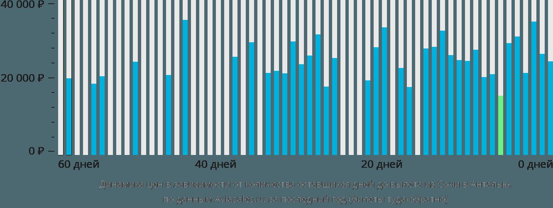 Динамика цен в зависимости от количества оставшихся дней до вылета из Сочи в Анталью