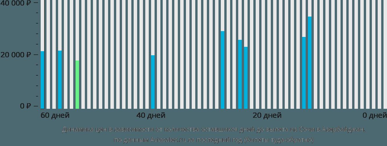 Динамика цен в зависимости от количества оставшихся дней до вылета из Сочи в Азербайджан