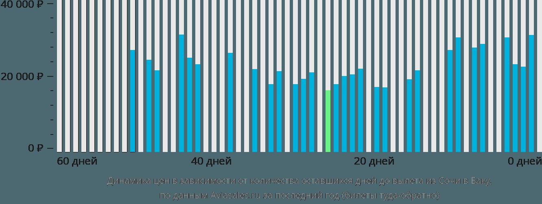 Динамика цен в зависимости от количества оставшихся дней до вылета из Сочи в Баку