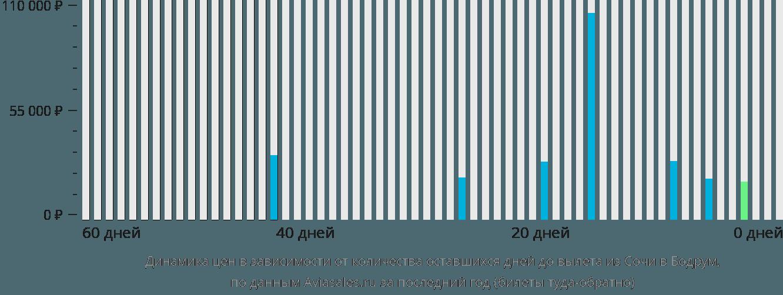 Динамика цен в зависимости от количества оставшихся дней до вылета из Сочи в Бодрум