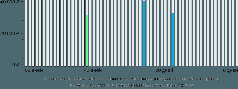 Динамика цен в зависимости от количества оставшихся дней до вылета из Сочи в Бремен