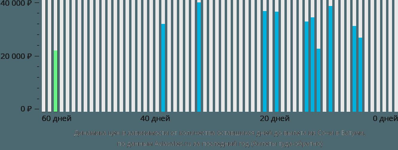 Динамика цен в зависимости от количества оставшихся дней до вылета из Сочи в Батуми