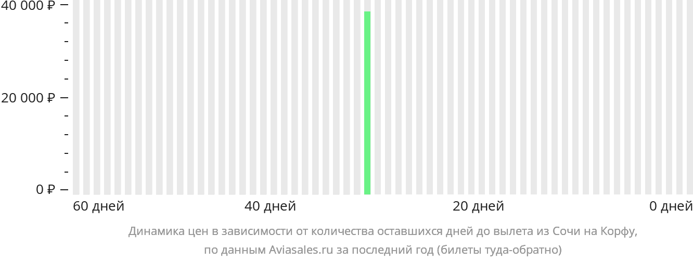 Динамика цен в зависимости от количества оставшихся дней до вылета из Сочи на Корфу