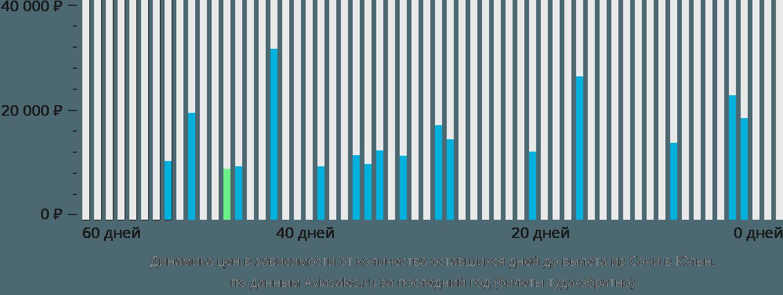 Динамика цен в зависимости от количества оставшихся дней до вылета из Сочи в Кёльн