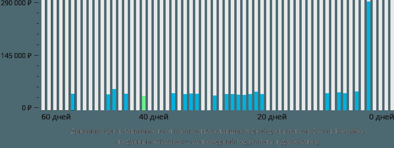 Динамика цен в зависимости от количества оставшихся дней до вылета из Сочи в Коломбо