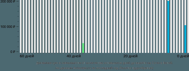 Динамика цен в зависимости от количества оставшихся дней до вылета из Сочи в Китай