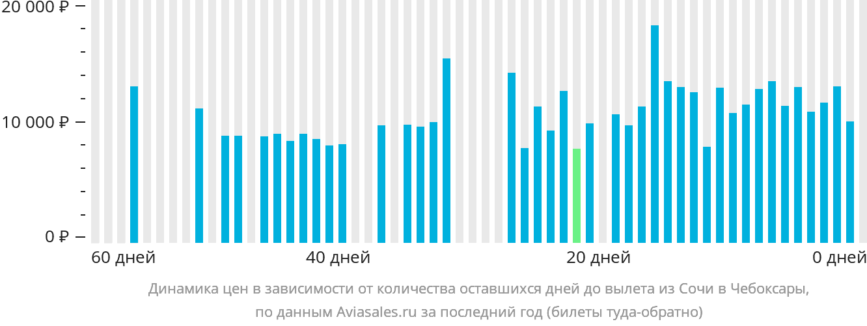 Динамика цен в зависимости от количества оставшихся дней до вылета из Сочи в Чебоксары